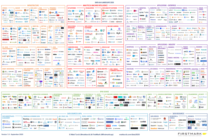 2020 Data and AI Landscape